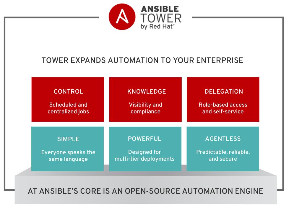 Menginstal Ansible Tower pada Red Hat Enterprise Linux (RHEL)