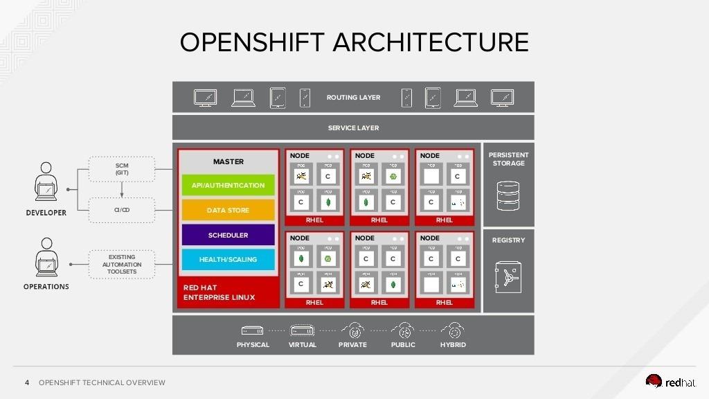 I3 Blog Produk Openshift Apa Saja Yang Harus Anda Ketahui